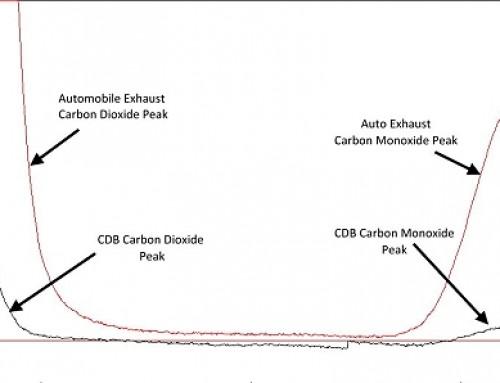 Morgellons & Carbon Monoxide