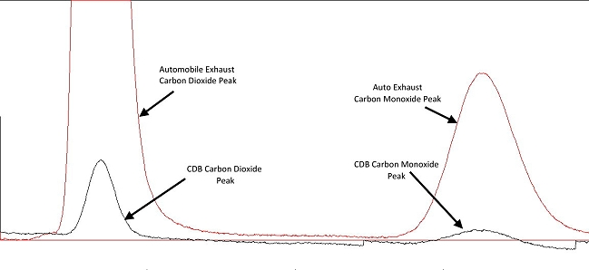 CDB CO2_CO Production2