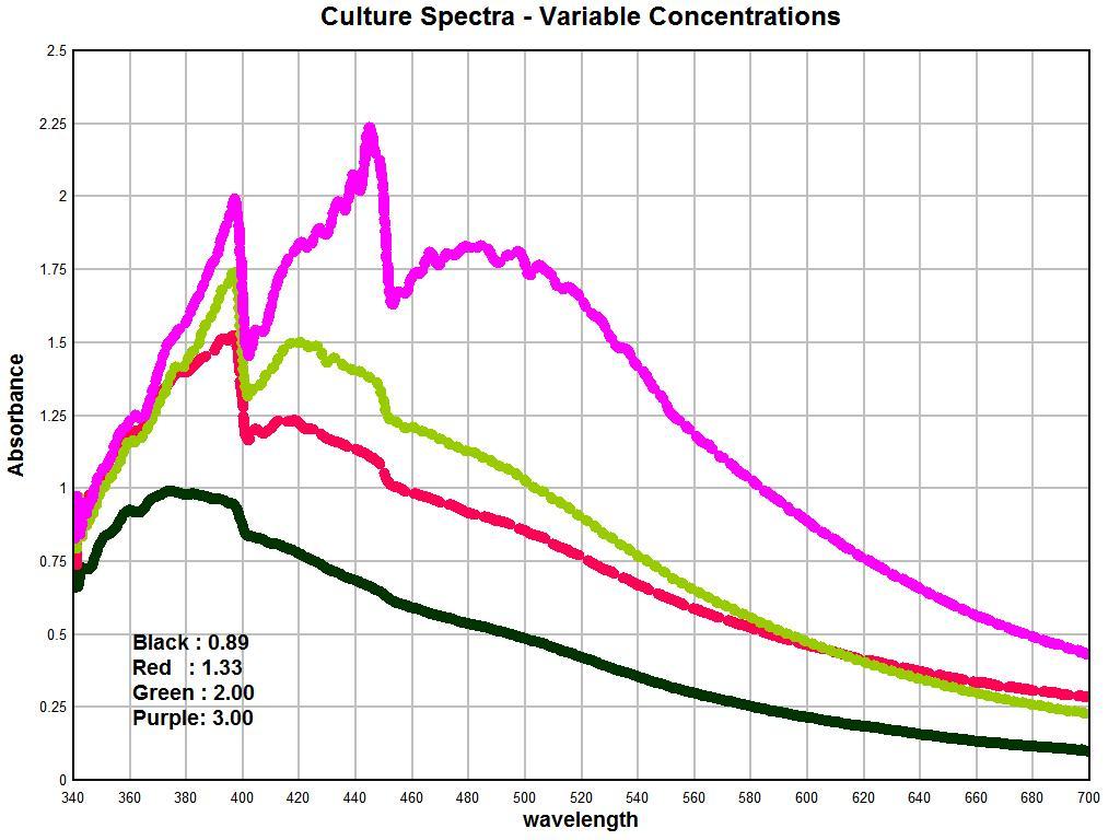 culture spectra
