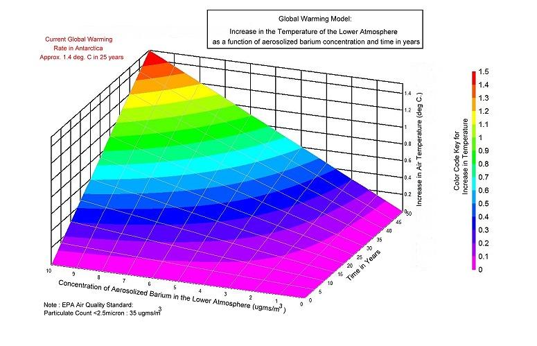 global warming model
