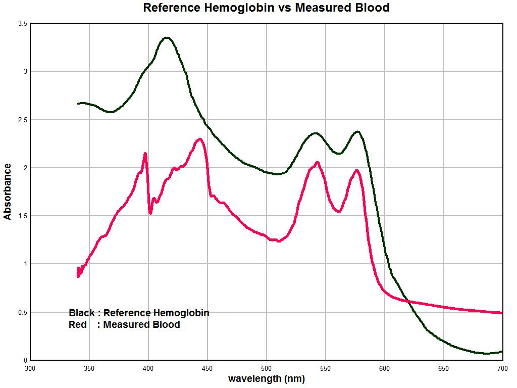 using spectrophotometry to measure blood glucose