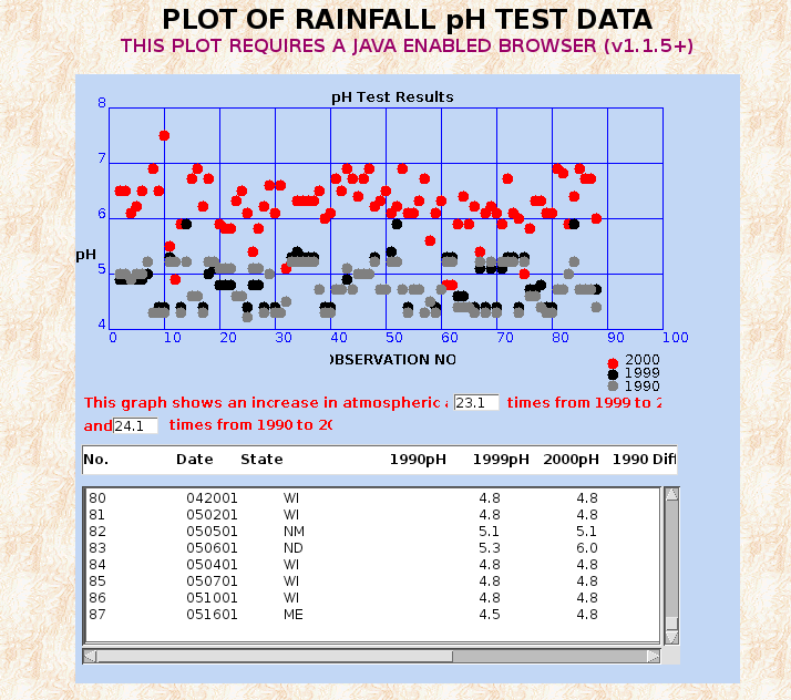 PLOT OF RAINFALL pH TEST DATA