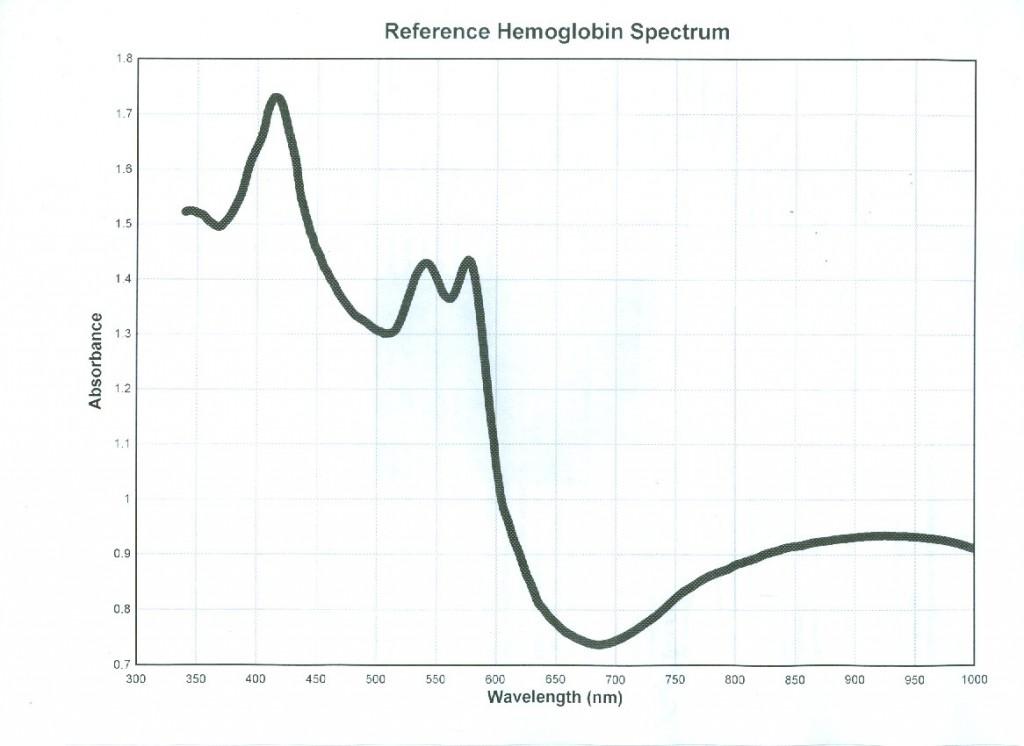 hemoglobin 1