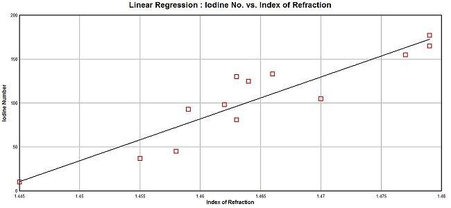 linear reg