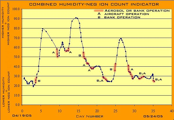 ions and humidity