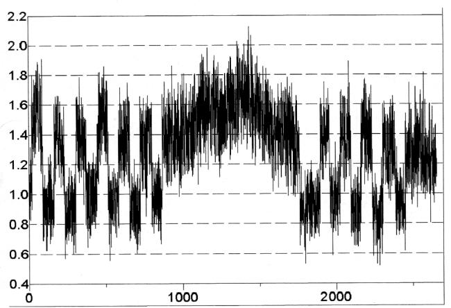 A THIRD PATTERN OBSERVED : VERY LOW FREQUENCY PULSE SWITCHING