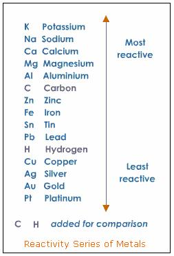 metals reactivity series table