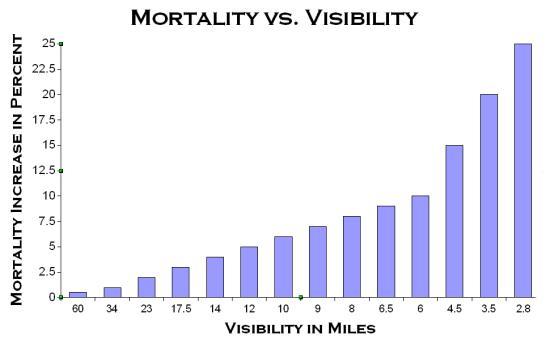 MORTALITY VS. VISIBILITY