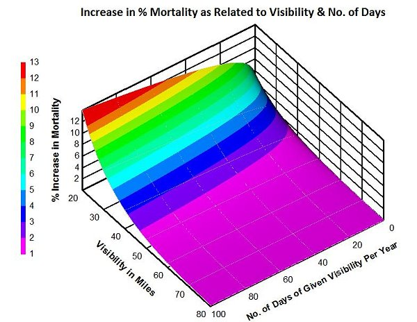 Pollution, Visibility and Mortality